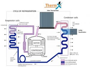 ThermX solar thermal assisted air conditioning
