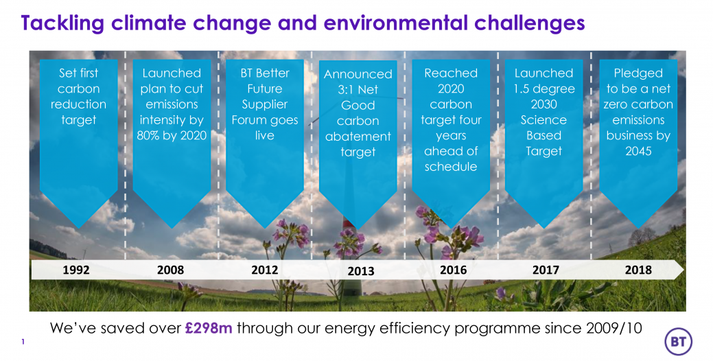 BT tackling climate change